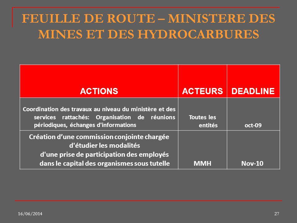 16/06/201427 FEUILLE DE ROUTE – MINISTERE DES MINES ET DES HYDROCARBURES ACTIONSACTEURSDEADLINE Coordination des travaux au niveau du ministère et des