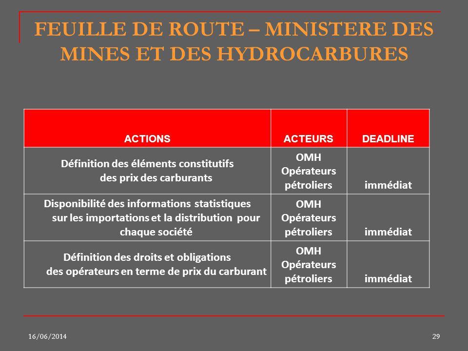 16/06/201429 FEUILLE DE ROUTE – MINISTERE DES MINES ET DES HYDROCARBURES ACTIONSACTEURSDEADLINE Définition des éléments constitutifs des prix des carb