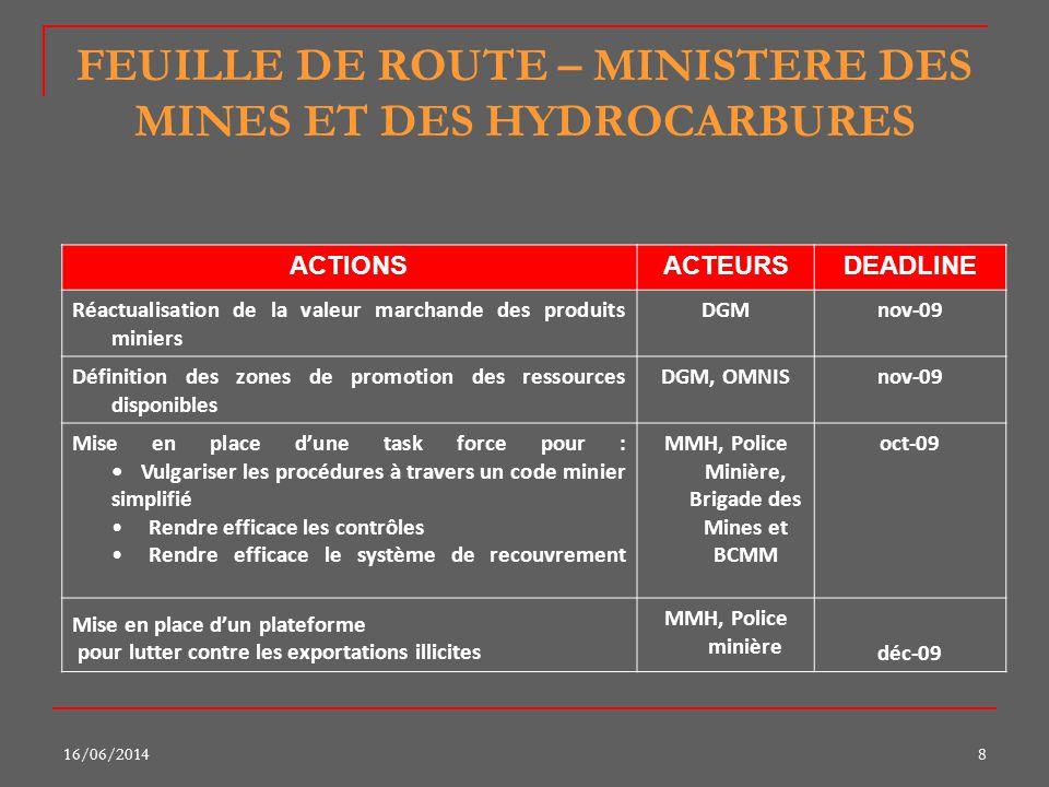 16/06/201419 FEUILLE DE ROUTE – MINISTERE DES MINES ET DES HYDROCARBURES ACTIONSACTEURSDEADLINE Circulation des infos au niveau de l OMNIS vers la Direction des Hydrocarbures OMNIS D Hydroimmédiat Émission de lavis de la Direction des HydrocarburesD Hydro25-sept Résolution des différents points en litige avec le Min.