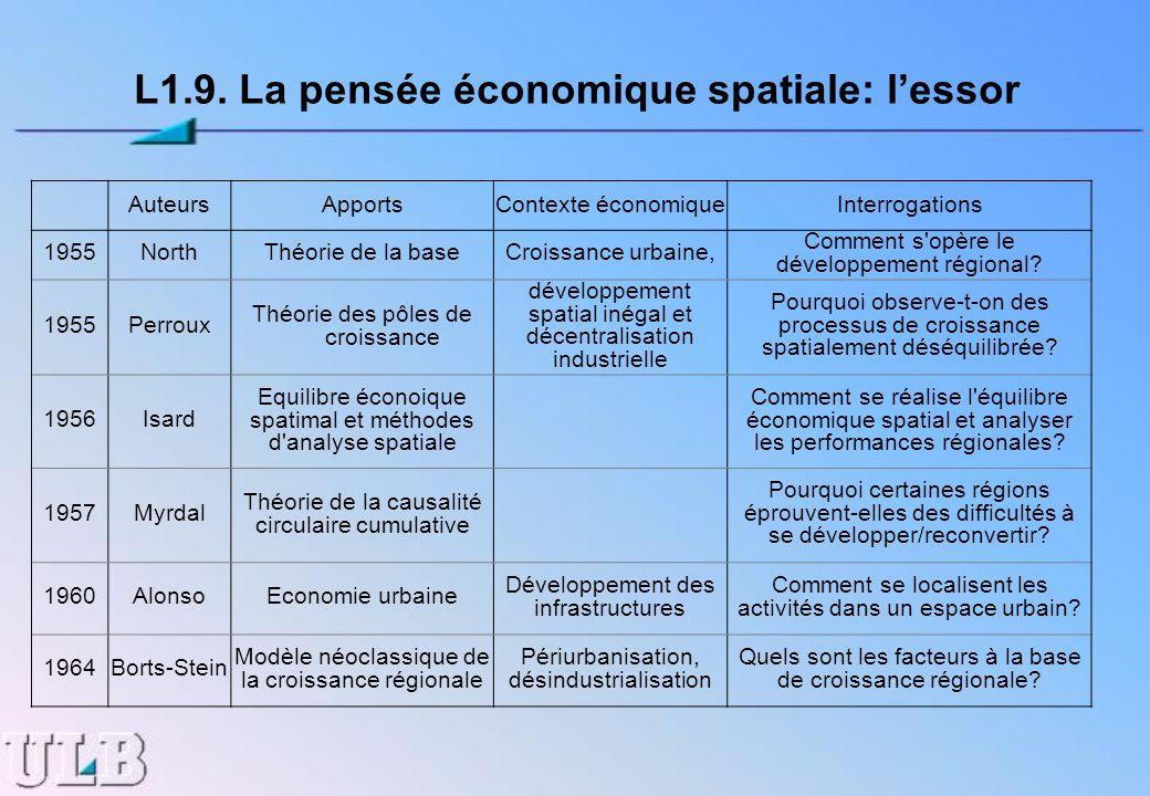 L1.9. La pensée économique spatiale: lessor AuteursApportsContexte économiqueInterrogations 1955NorthThéorie de la baseCroissance urbaine, Comment s'o