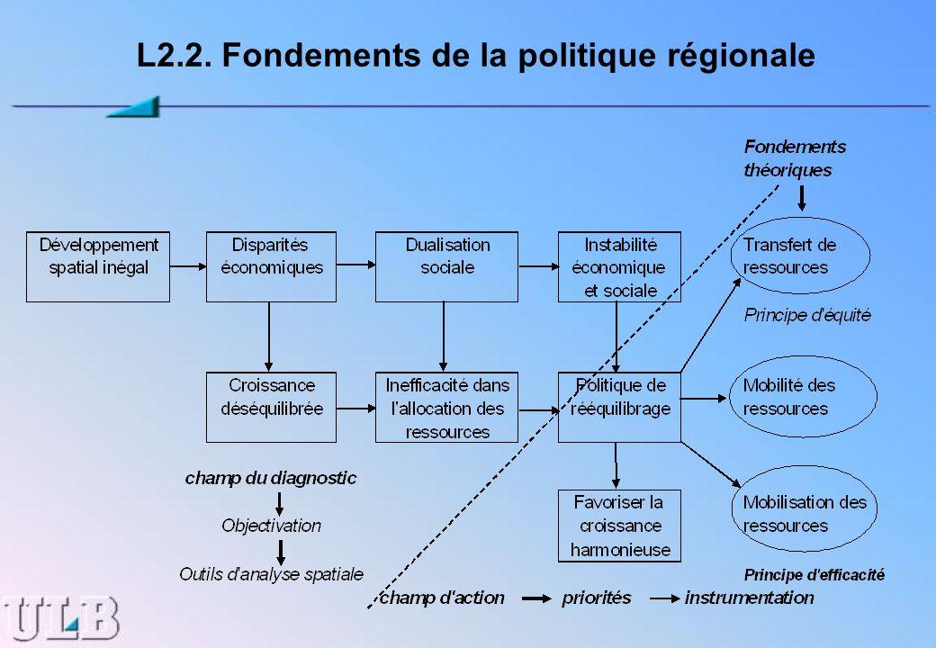L2.2. Fondements de la politique régionale
