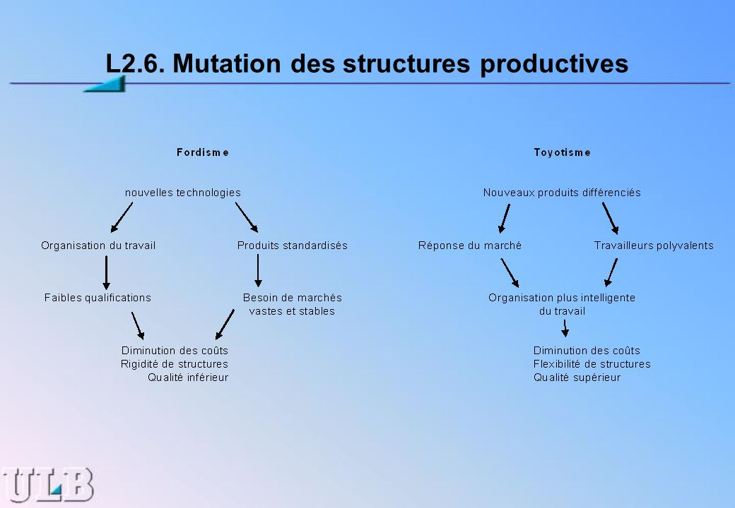 L2.6. Mutation des structures productives