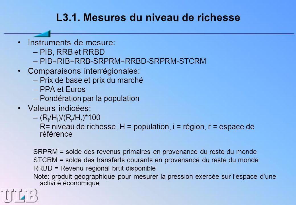 L3.1. Mesures du niveau de richesse Instruments de mesure: –PIB, RRB et RRBD –PIB=RIB=RRB-SRPRM=RRBD-SRPRM-STCRM Comparaisons interrégionales: –Prix d