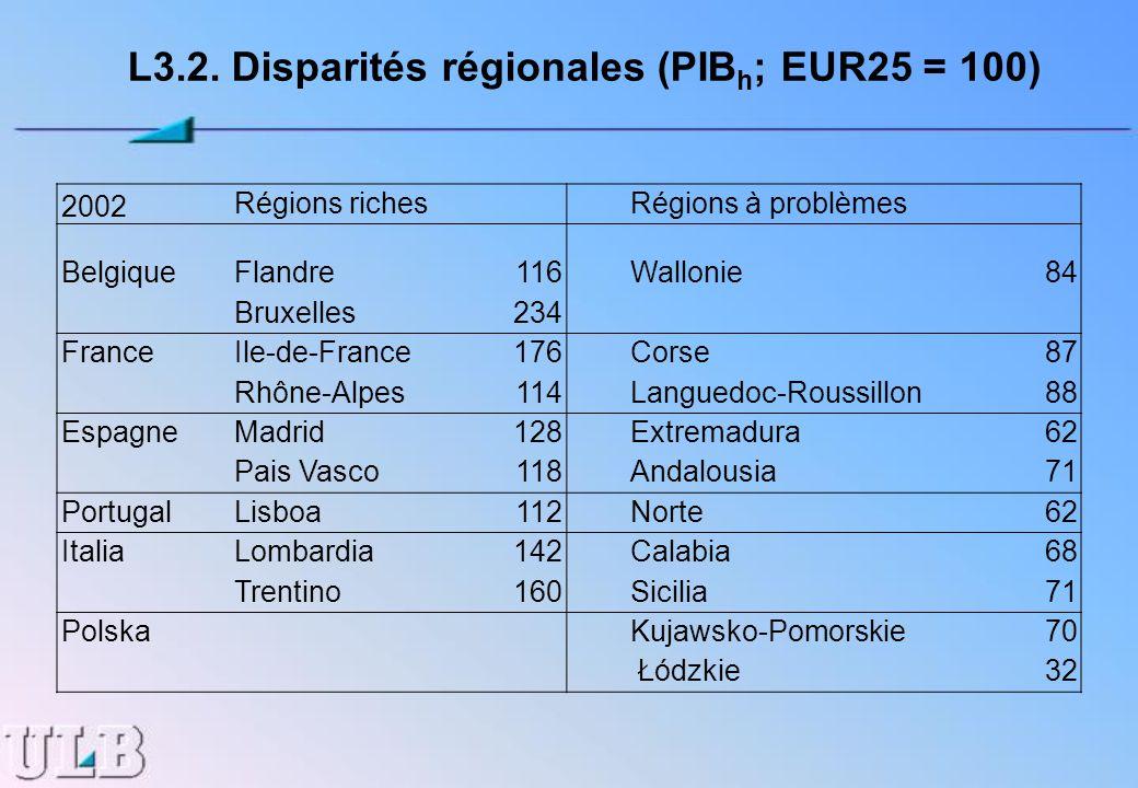 L3.2. Disparités régionales (PIB h ; EUR25 = 100) 2002 Régions richesRégions à problèmes BelgiqueFlandre116Wallonie84 Bruxelles234 FranceIle-de-France