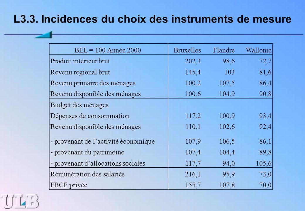 L3.3. Incidences du choix des instruments de mesure BEL = 100 Année 2000 BruxellesFlandreWallonie Produit intérieur brut202,398,672,7 Revenu regional