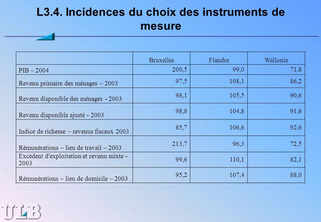 L3.4. Incidences du choix des instruments de mesure BruxellesFlandreWallonie PIB – 2004 200,599,071,8 Revenu primaire des ménages – 2003 97,5108,186,2