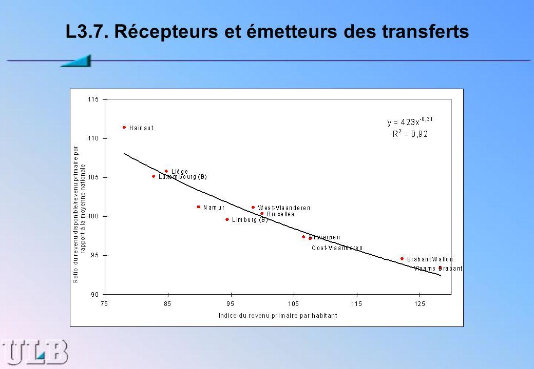L3.7. Récepteurs et émetteurs des transferts