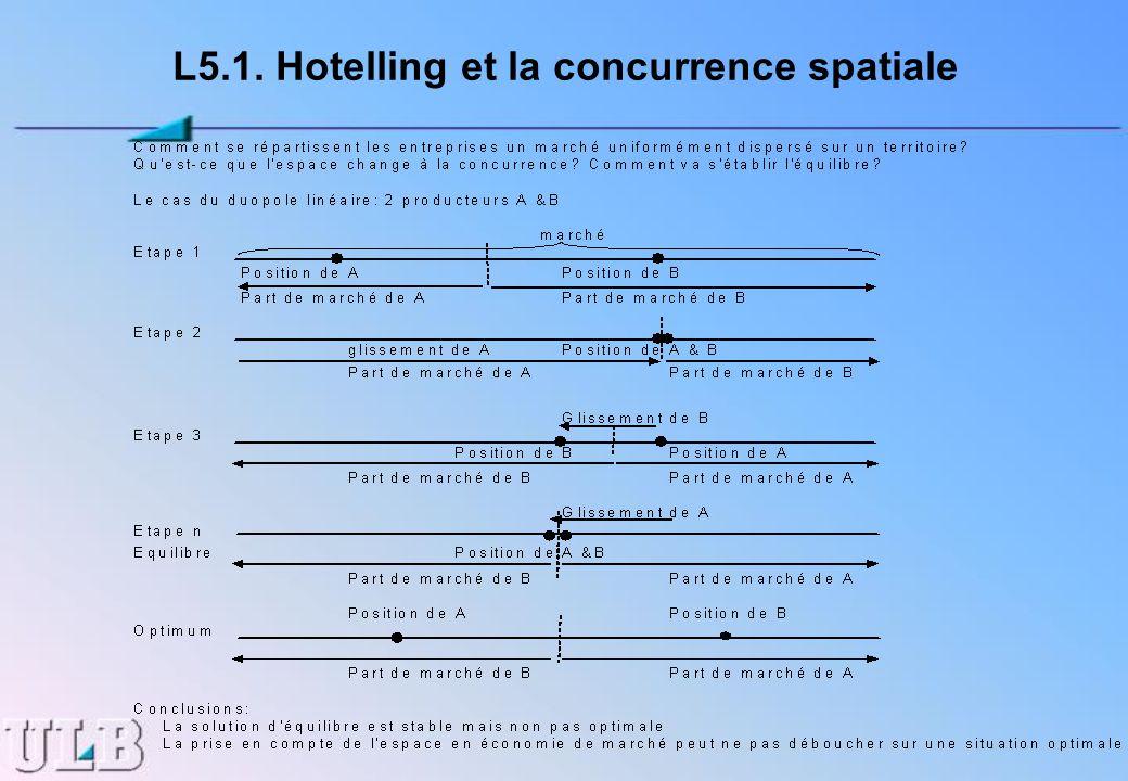 L5.1. Hotelling et la concurrence spatiale