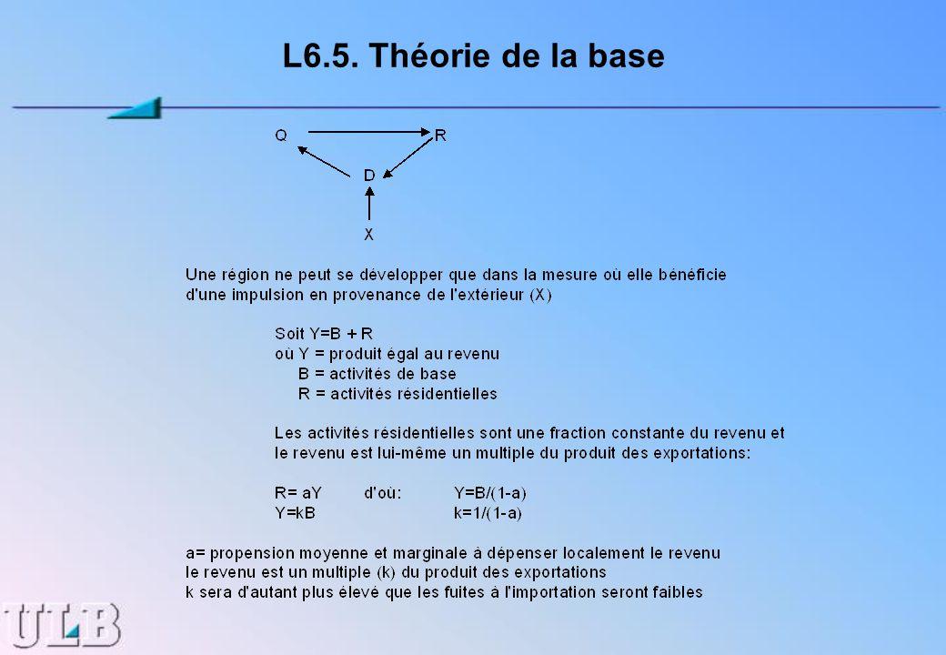 L6.5. Théorie de la base