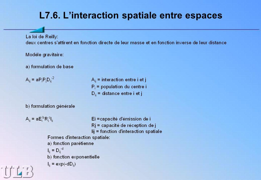 L7.6. Linteraction spatiale entre espaces