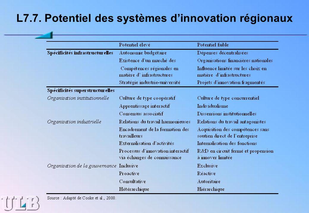 L7.7. Potentiel des systèmes dinnovation régionaux