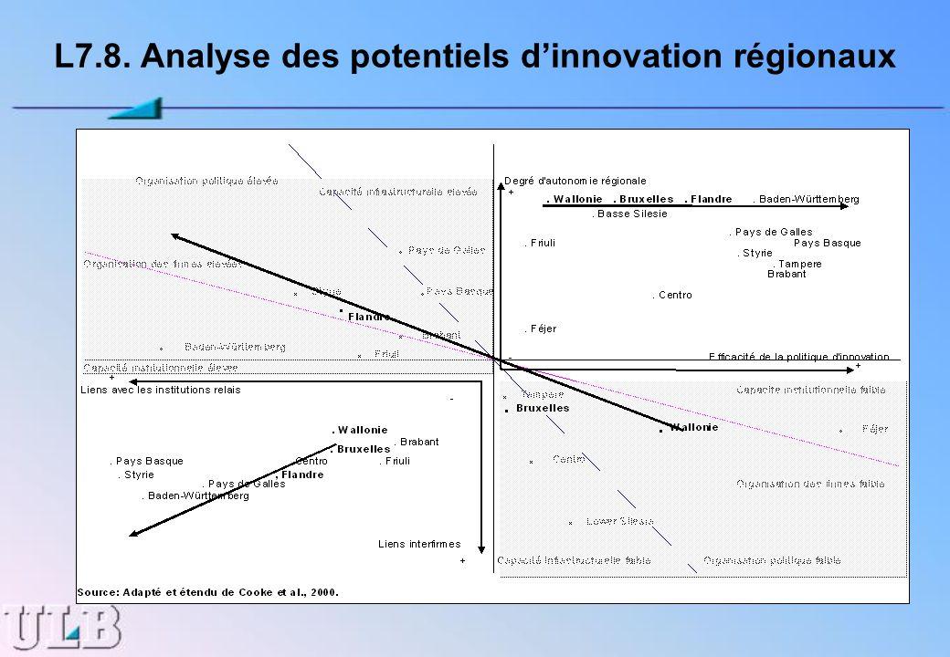 L7.8. Analyse des potentiels dinnovation régionaux