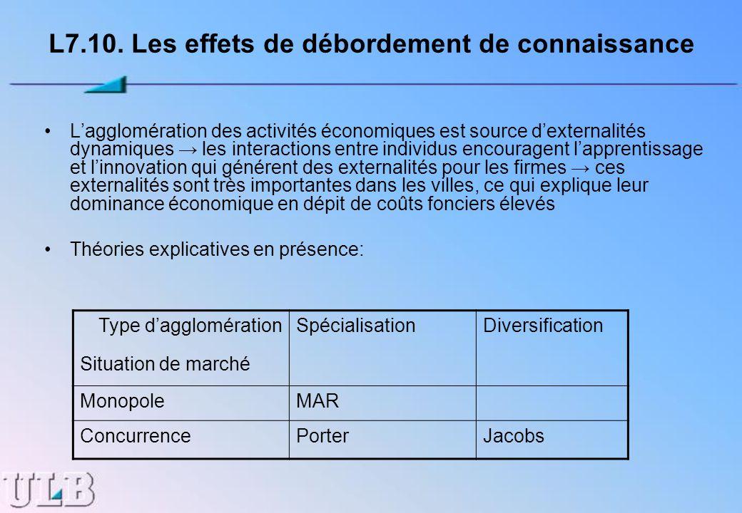L7.10. Les effets de débordement de connaissance Lagglomération des activités économiques est source dexternalités dynamiques les interactions entre i
