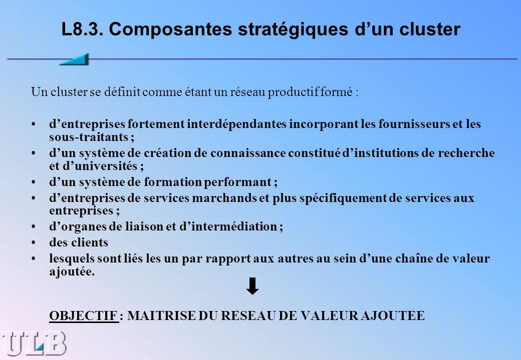 L8.3. Composantes stratégiques dun cluster Un cluster se définit comme étant un réseau productif formé : dentreprises fortement interdépendantes incor