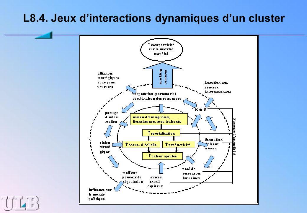 L8.4. Jeux dinteractions dynamiques dun cluster
