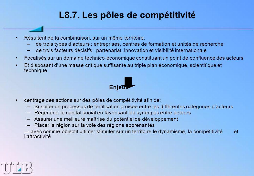 L8.7. Les pôles de compétitivité Résultent de la combinaison, sur un même territoire: – de trois types dacteurs : entreprises, centres de formation et
