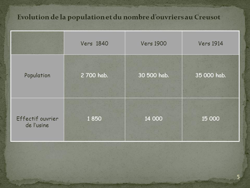 Vers 1840Vers 1900Vers 1914 Population2 700 hab.30 500 hab.35 000 hab. Effectif ouvrier de lusine 1 85014 00015 000 Evolution de la population et du n