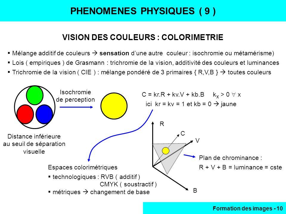 Formation des images - 10 PHENOMENES PHYSIQUES ( 9 ) VISION DES COULEURS : COLORIMETRIE Mélange additif de couleurs sensation dune autre couleur : iso