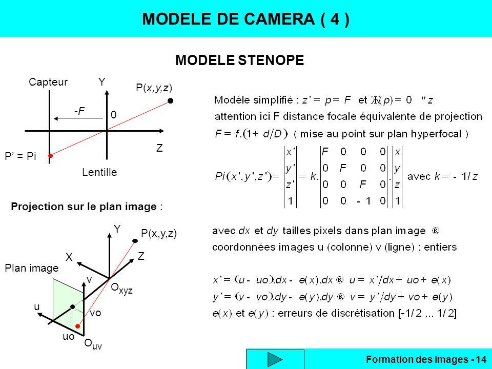 Formation des images - 14 MODELE STENOPE MODELE DE CAMERA ( 4 ) Projection sur le plan image : Z Y 0 -F-F P(x,y,z) P = Pi Capteur Lentille Y X Z Plan