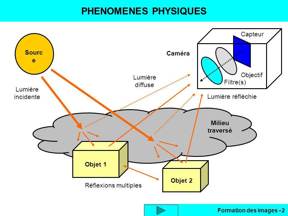 Formation des images - 2 PHENOMENES PHYSIQUES Objet 1 Objet 2 Sourc e Lumière incidente Réflexions multiples Lumière diffuse Filtre(s) Objectif Capteu