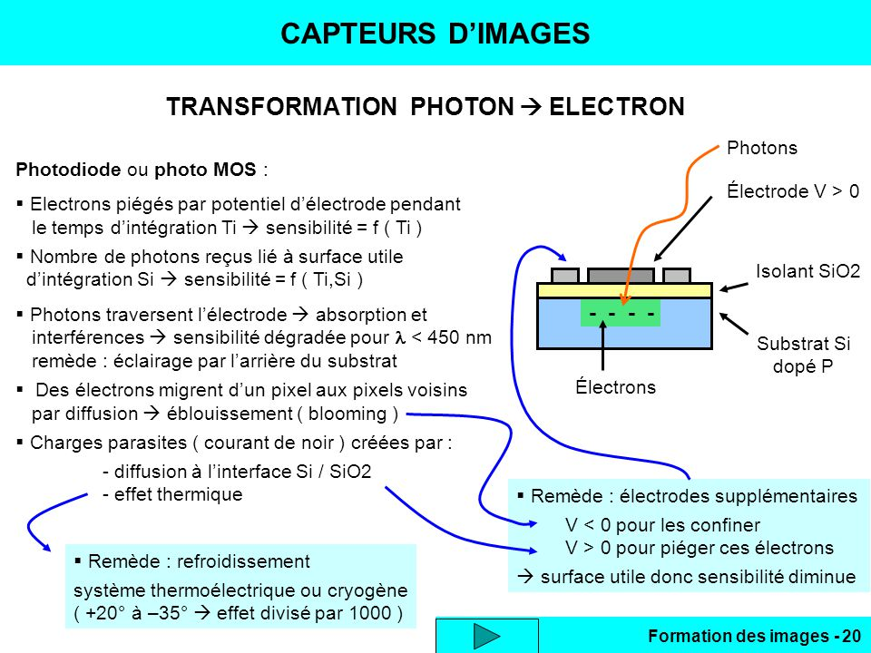 Formation des images - 20 TRANSFORMATION PHOTON ELECTRON CAPTEURS DIMAGES Photodiode ou photo MOS : Electrons piégés par potentiel délectrode pendant