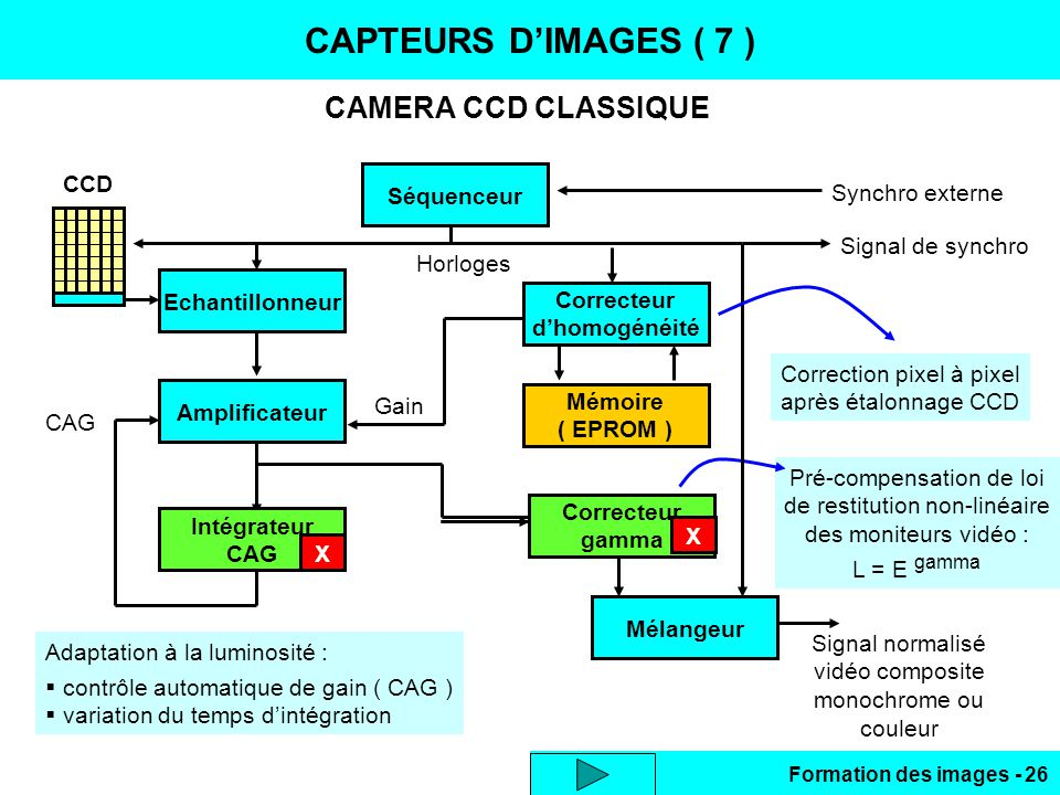 Formation des images - 26 Correcteur gamma Pré-compensation de loi de restitution non-linéaire des moniteurs vidéo : L = E gamma CAMERA CCD CLASSIQUE