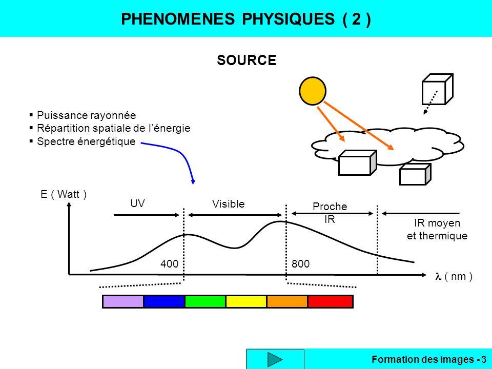 Formation des images - 3 PHENOMENES PHYSIQUES ( 2 ) SOURCE Puissance rayonnée Répartition spatiale de lénergie Spectre énergétique E ( Watt ) ( nm ) V