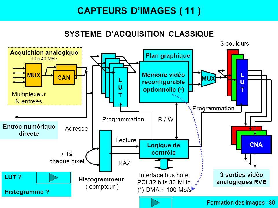 Formation des images - 30 SYSTEME DACQUISITION CLASSIQUE CAPTEURS DIMAGES ( 11 ) MUX Multiplexeur N entrées Acquisition analogique 10 à 40 MHz Entrée