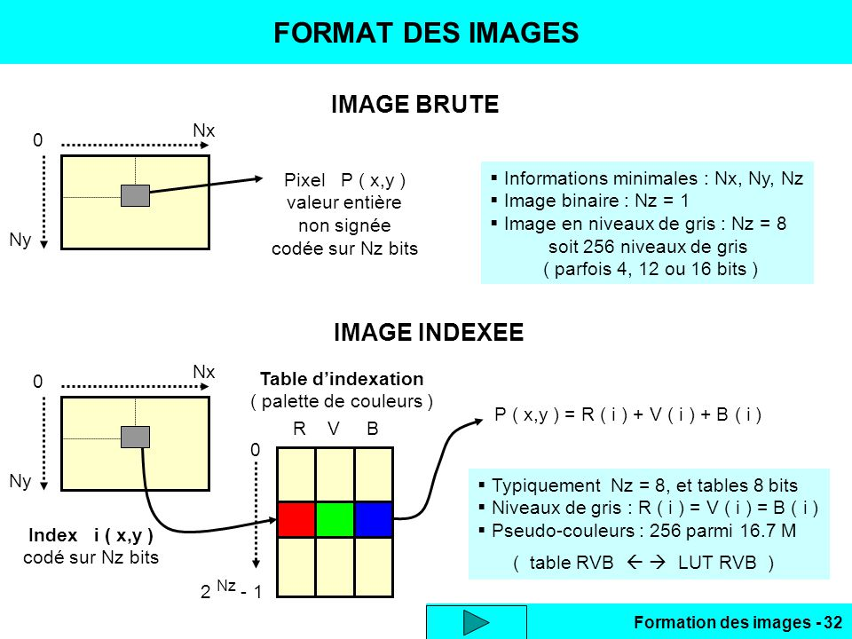 Formation des images - 32 IMAGE BRUTE FORMAT DES IMAGES 0 Ny Nx Pixel P ( x,y ) valeur entière non signée codée sur Nz bits Informations minimales : N