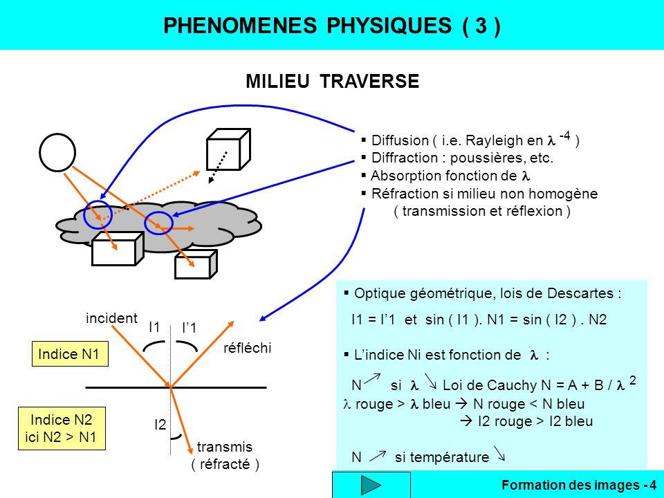 Formation des images - 4 PHENOMENES PHYSIQUES ( 3 ) MILIEU TRAVERSE Diffusion ( i.e. Rayleigh en -4 ) Diffraction : poussières, etc. Absorption foncti