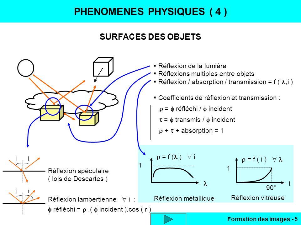 Formation des images - 5 PHENOMENES PHYSIQUES ( 4 ) SURFACES DES OBJETS Réflexion de la lumière Réflexions multiples entre objets Réflexion / absorpti