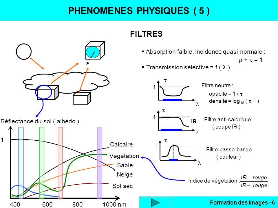 Formation des images - 6 PHENOMENES PHYSIQUES ( 5 ) FILTRES Absorption faible, incidence quasi-normale : + = 1 Transmission sélective = f ( ) Réflecta