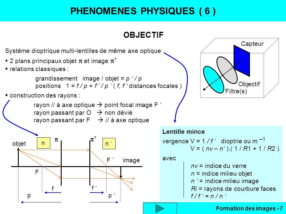 Formation des images - 7 PHENOMENES PHYSIQUES ( 6 ) OBJECTIF Filtre(s) Objectif Capteur Système dioptrique multi-lentilles de même axe optique 2 plans