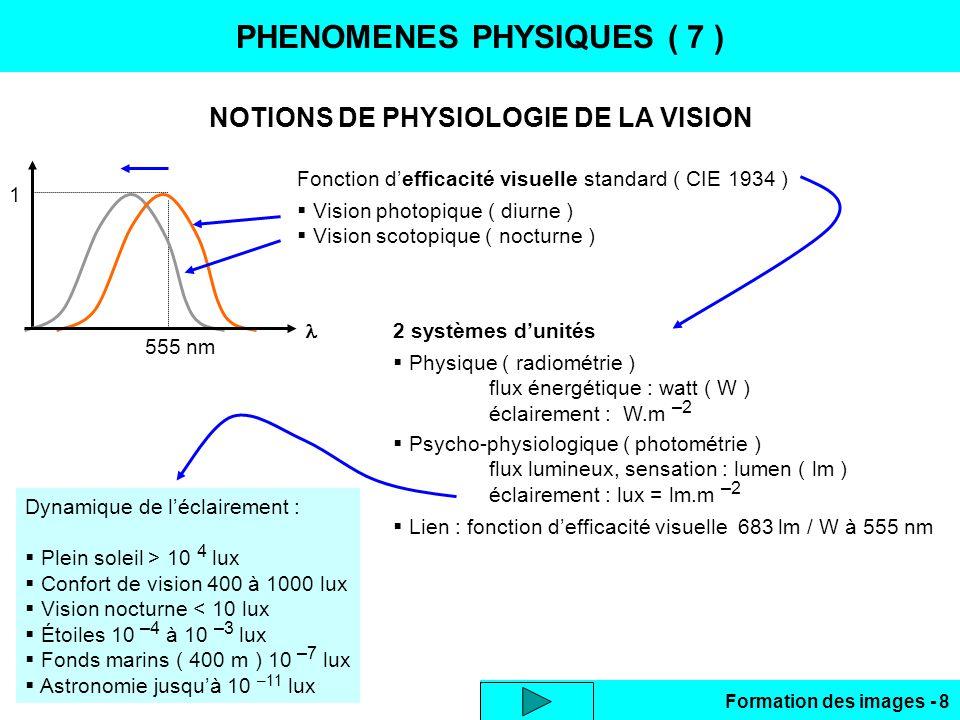 Formation des images - 8 PHENOMENES PHYSIQUES ( 7 ) NOTIONS DE PHYSIOLOGIE DE LA VISION 555 nm 1 Fonction defficacité visuelle standard ( CIE 1934 ) V