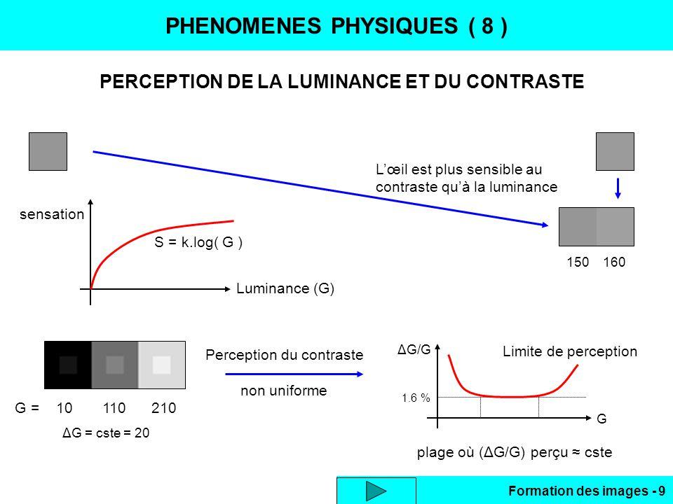 Formation des images - 9 PHENOMENES PHYSIQUES ( 8 ) PERCEPTION DE LA LUMINANCE ET DU CONTRASTE G = 10 110 210 ΔG = cste = 20 G ΔG/G Limite de percepti