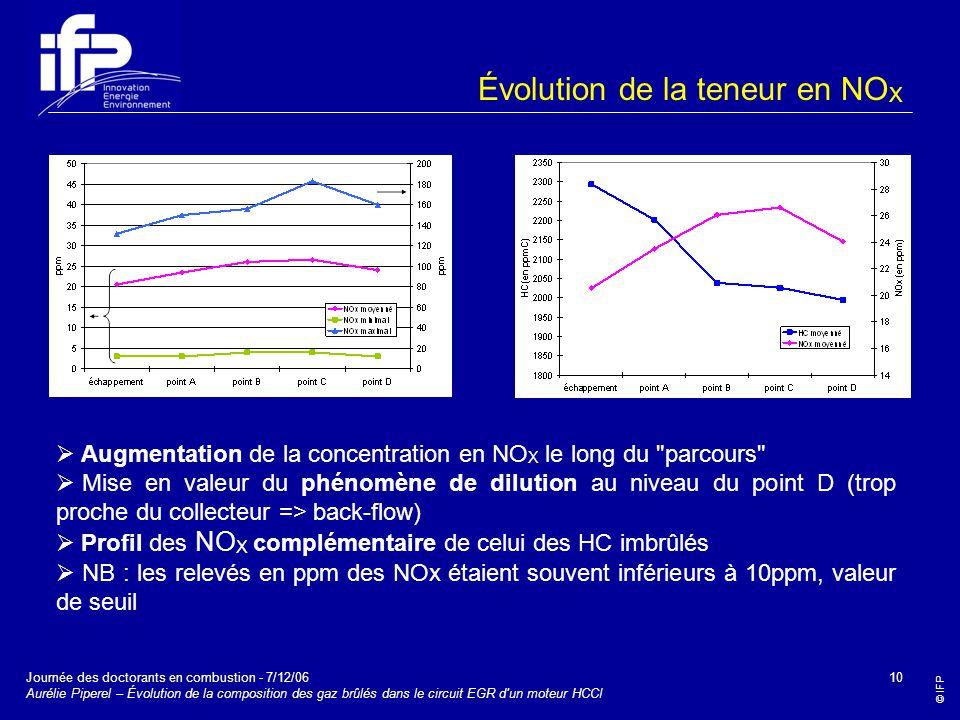 © IFP Journée des doctorants en combustion - 7/12/06 Aurélie Piperel – Évolution de la composition des gaz brûlés dans le circuit EGR d'un moteur HCCI