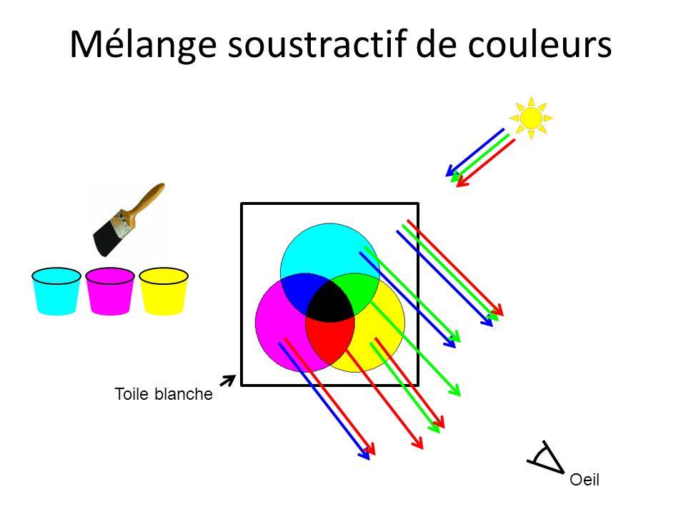 Oeil Mélange soustractif de couleurs Toile blanche