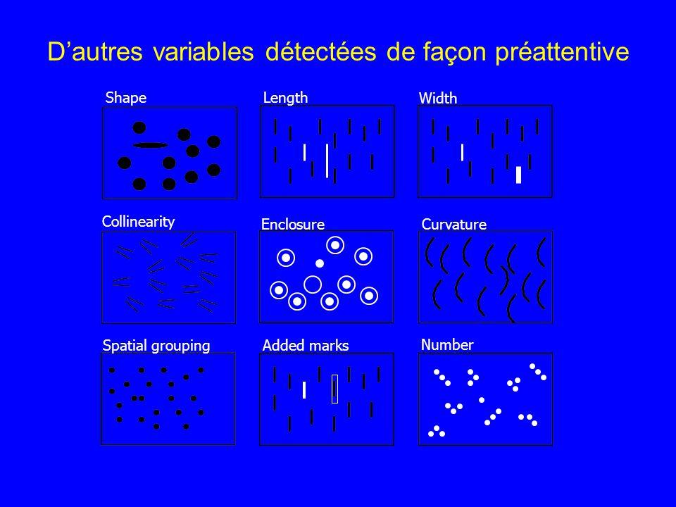 Dautres variables détectées de façon préattentive Length Width Collinearity Curvature Number Added marksSpatial grouping Shape Enclosure