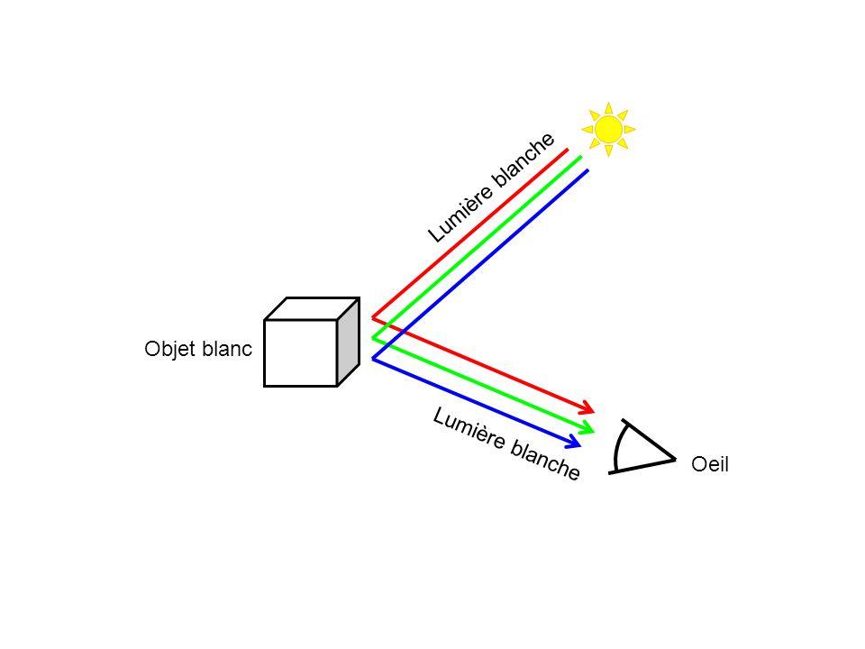 Leffet pop-out préattentif Pendant le traîtement pré-attentif (ou pré-conscient) du champ visuel par le système visuel humain, le champ visuel est traîté en parallèle.