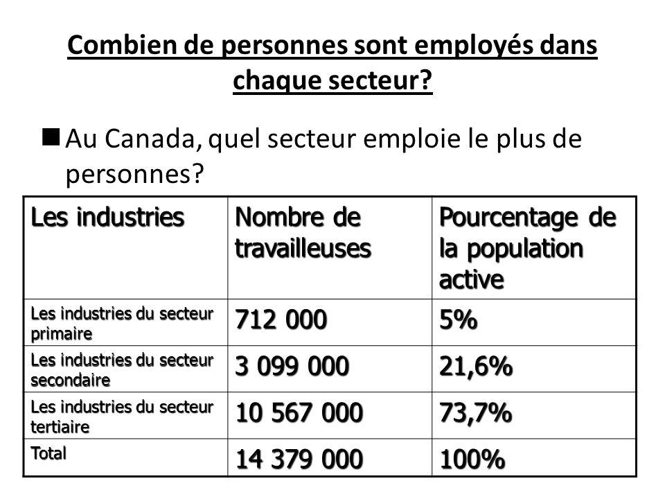 Combien de personnes sont employés dans chaque secteur.