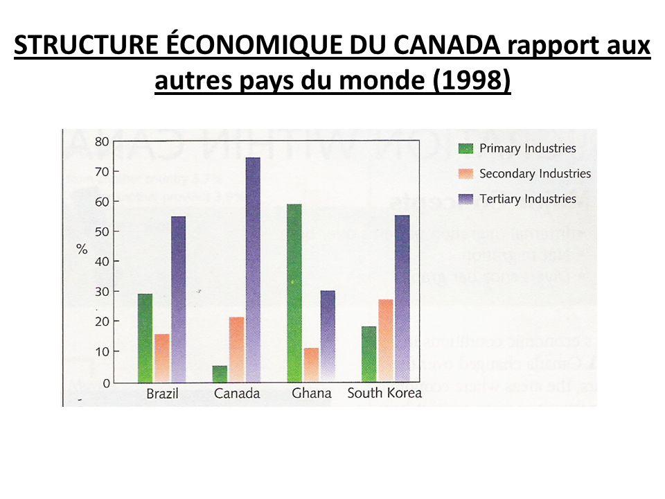 STRUCTURE ÉCONOMIQUE DU CANADA rapport aux autres pays du monde (1998)