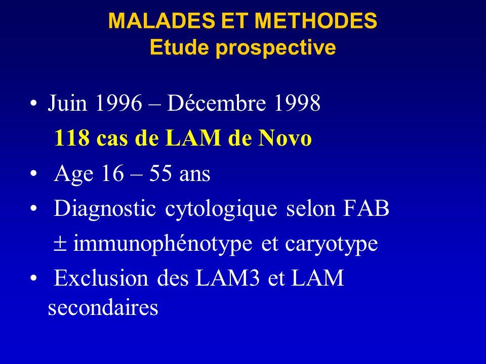 MALADES ET METHODES Etude prospective Juin 1996 – Décembre 1998 118 cas de LAM de Novo Age 16 – 55 ans Diagnostic cytologique selon FAB immunophénotyp