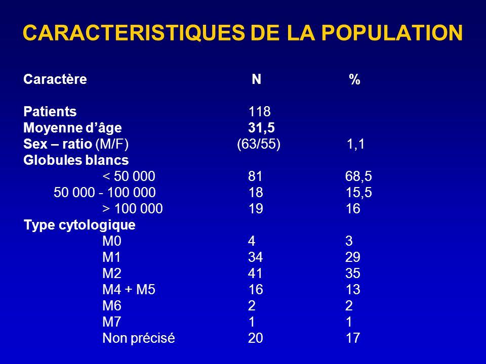 CARACTERISTIQUES DE LA POPULATION Caractère N % Patients 118 Moyenne dâge 31,5 Sex – ratio (M/F) (63/55) 1,1 Globules blancs < 50 0008168,5 50 000 - 1