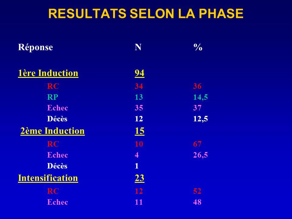 RESULTATS SELON LA PHASE RéponseN% 1ère Induction94 RC3436 RP1314,5 Echec3537 Décès1212,5 2ème Induction15 RC1067 Echec426,5 Décès1 Intensification23