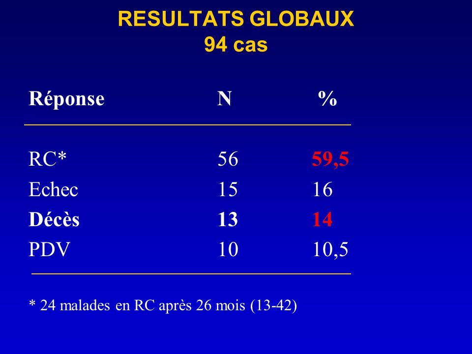 RESULTATS GLOBAUX 94 cas RéponseN % RC*5659,5 Echec1516 Décès1314 PDV1010,5 * 24 malades en RC après 26 mois (13-42)