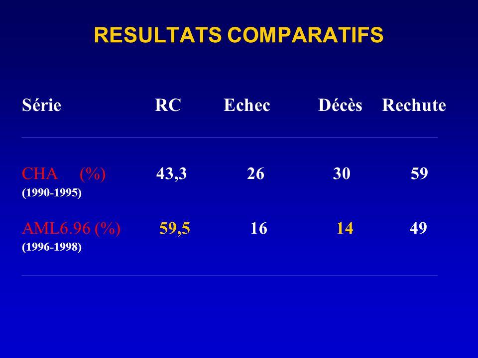 RESULTATS COMPARATIFS Série RC Echec Décès Rechute ________________________________________________ CHA (%) 43,3 26 30 59 (1990-1995) AML6.96 (%) 59,5