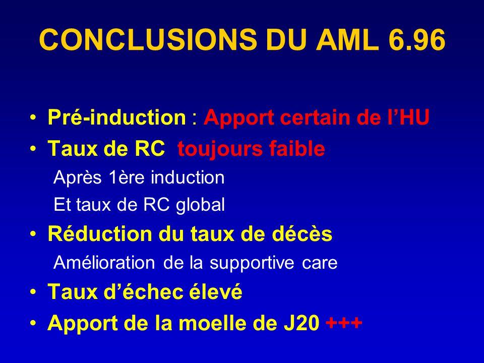 CONCLUSIONS DU AML 6.96 Pré-induction : Apport certain de lHU Taux de RC toujours faible Après 1ère induction Et taux de RC global Réduction du taux d