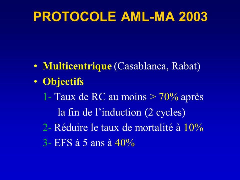 PROTOCOLE AML-MA 2003 Multicentrique (Casablanca, Rabat) Objectifs 1- Taux de RC au moins > 70% après la fin de linduction (2 cycles) 2- Réduire le ta