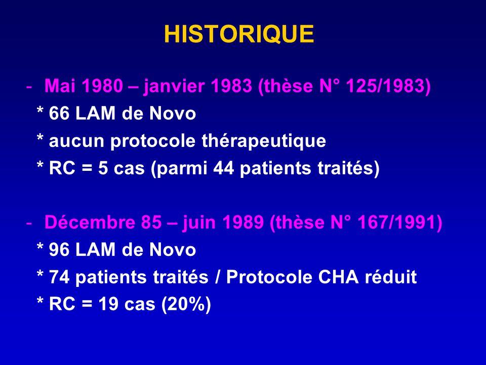 HISTORIQUE -Mai 1980 – janvier 1983 (thèse N° 125/1983) * 66 LAM de Novo * aucun protocole thérapeutique * RC = 5 cas (parmi 44 patients traités) -Déc