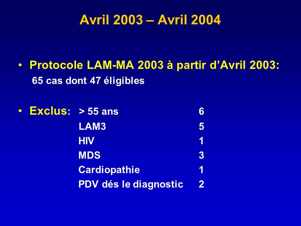Avril 2003 – Avril 2004 Protocole LAM-MA 2003 à partir dAvril 2003: 65 cas dont 47 éligibles Exclus : > 55 ans 6 LAM3 5 HIV 1 MDS 3 Cardiopathie 1 PDV